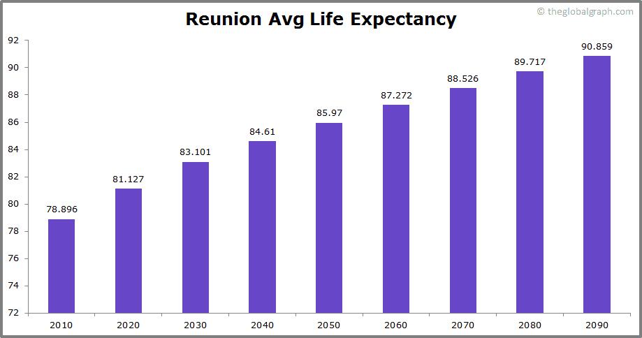 Reunion  Avg Life Expectancy