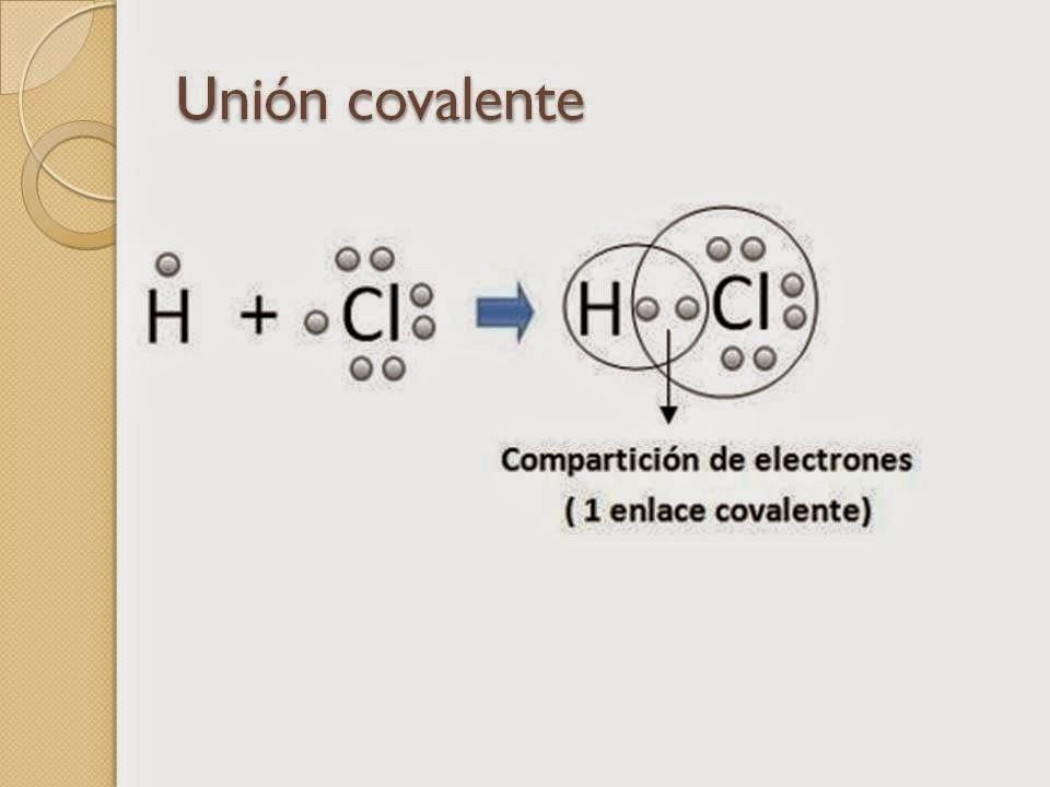 Patricia y sus clases tericos para rendir qumica equivalentes los enlaces covalentes son las fuerzas que mantienen unidos entre s los tomos no metlicos los elementos situados a la derecha en la tabla peridica c urtaz Image collections
