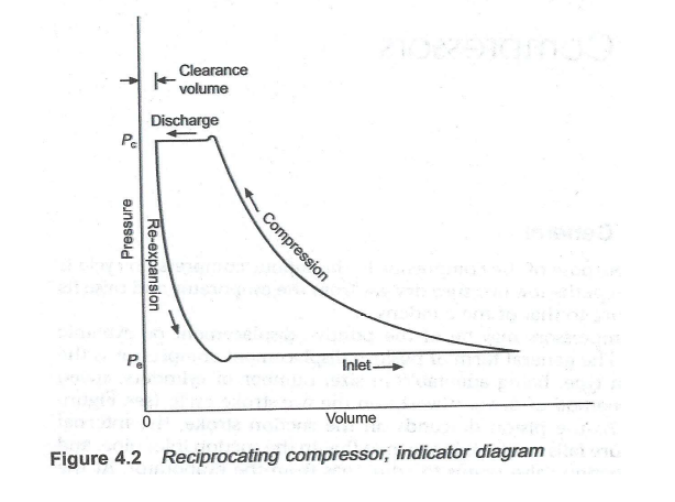 Reciprocating compresor indicator diagram
