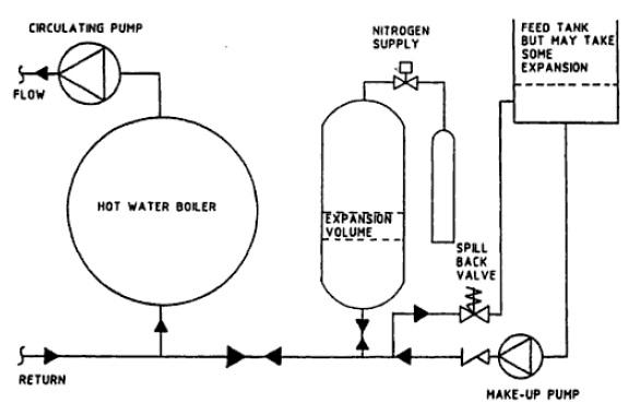 Steam Boiler Hot Water Heating