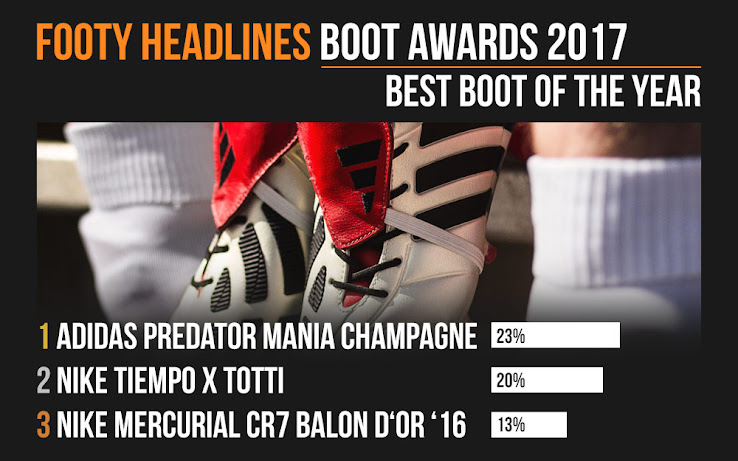 6197c5ba7 2017 cheap soccer cleats Boot Awards - Adidas Predator Mania Champagne Best Football  Boot of The Year