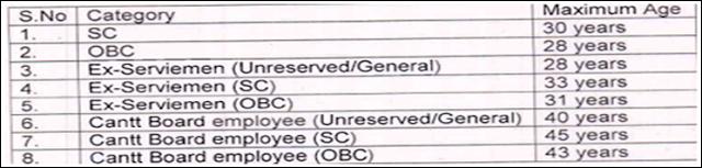 Cantonment Board Amritsar Recruitment