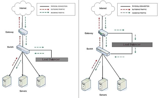 configuraci u00f3n de dsr  direct server return  en fortiadc 4