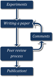 Quality and Value: The True Purpose of Peer Review