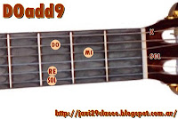 gráfico en guitarra de add9