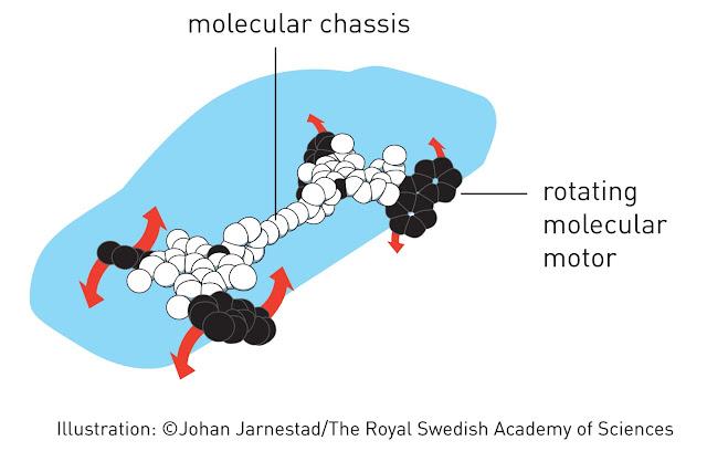 Mô phỏng về bốn động cơ tự xoay theo một chiều hướng xác định, tạo thành một 'xe hơi' với kích cỡ nhỏ hơn sợi tóc người. Đồ họa: Viện Khoa học Hoàng gia Thụy Điển.