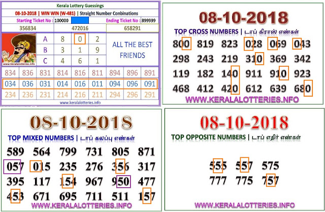 win win w-481 Kerala lottery abc guessing by keralalotteries.info