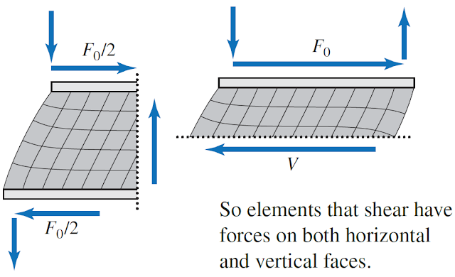 Explained: Shear Strain and Shear Stress