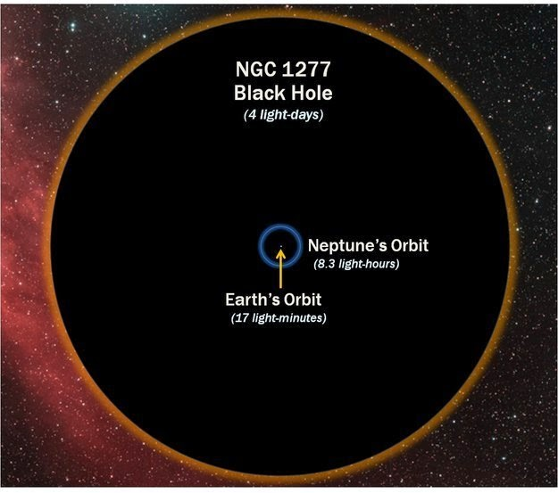 26 Pictures Will Make You Re-Evaluate Your Entire Existence - AND, YOU KNOW, IT'S PRETTY SAFE TO ASSUME THAT THERE ARE SOME BLACK HOLES OUT THERE. HERE'S THE SIZE OF A BLACK HOLE COMPARED WITH EARTH'S ORBIT, JUST TO TERRIFY YOU