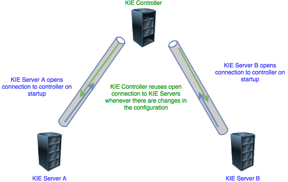 Accelerate your business: Managed KIE Server gets ready for