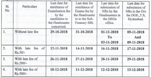 TS ssc exam fee last date March 2019 10th telangana fees details