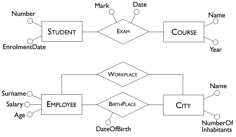 Pengertian konsep dan contoh model eer apapun tugas mata kuliah atribut derivatif ccuart Gallery