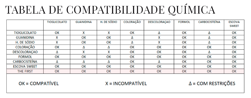 Tabela de compatibilidade de The First