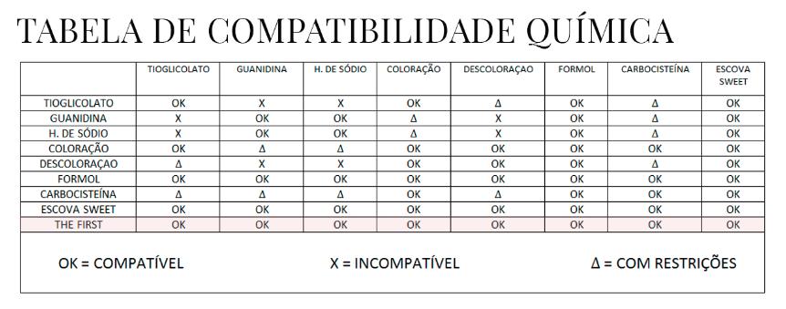 Tabela de compatibilidade de The First