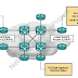 Label Distribution Protocol (LDP) in MPLS
