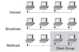 unicast, broadcast and multicast