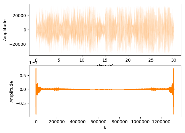 My blog: Signal Processing with Python