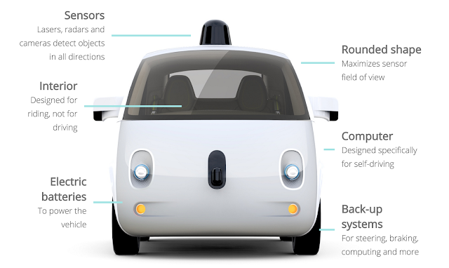 Google's Driverless Cars latest technology