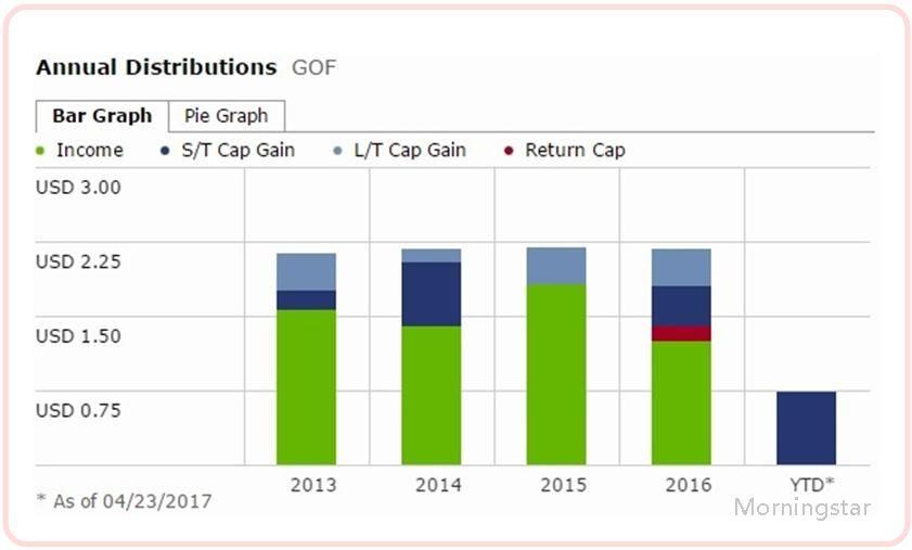 急癥最前線 投資現金流: ( 月配 ) 封閉型債券基金 - GOF