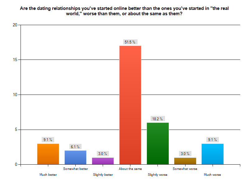 compare online dating traditional
