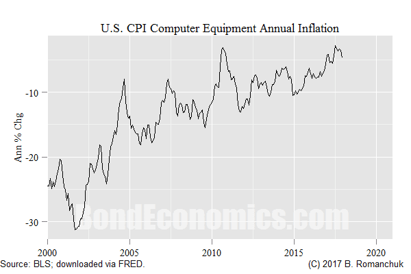 Chart: Computer Equipment Component of US CPI