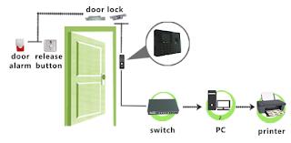 Mesin Absensi dan Kunci Pintu Sidik Jari, Wajah, dan Kartu SF-1000CNB Yogya
