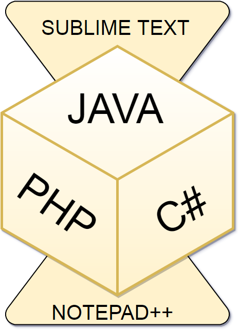 Compile and execute Java, C# and PHP from your favourite