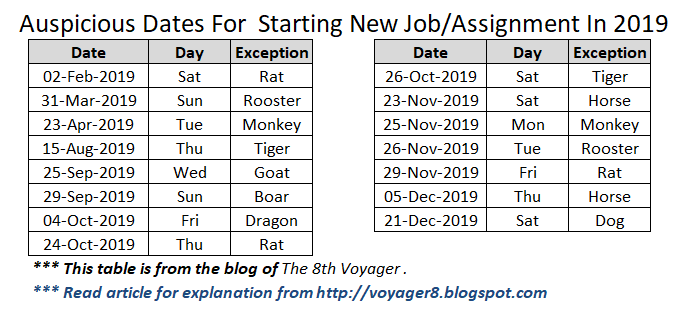 Auspicious dates for starting new job / post / assignment in