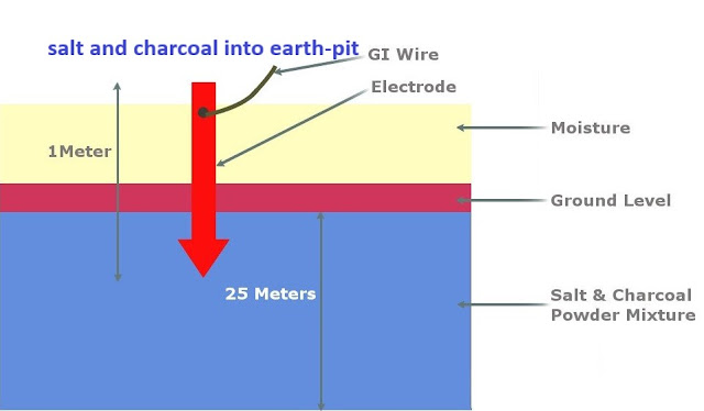 Why We put Salt and Charcoal into Earth-pit while Earthing?