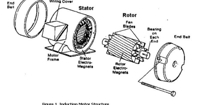 TIPOS DE MOTORES: Motor eléctrico C.C.
