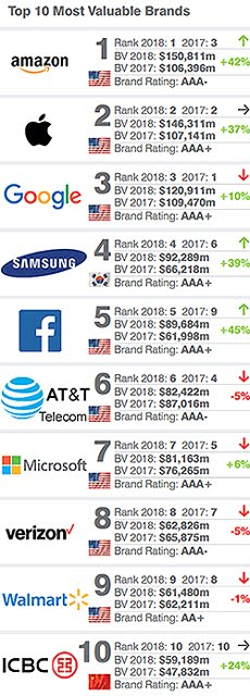 Top Valuable Brands 2018
