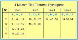 150 Daftar Bilangan Triple Pythagoras dan 4 Tipe Khusus