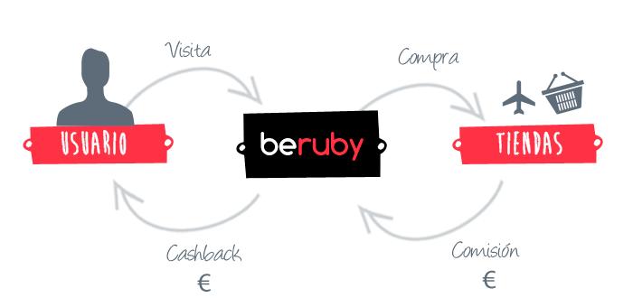 Beruby - el mejor cashback español
