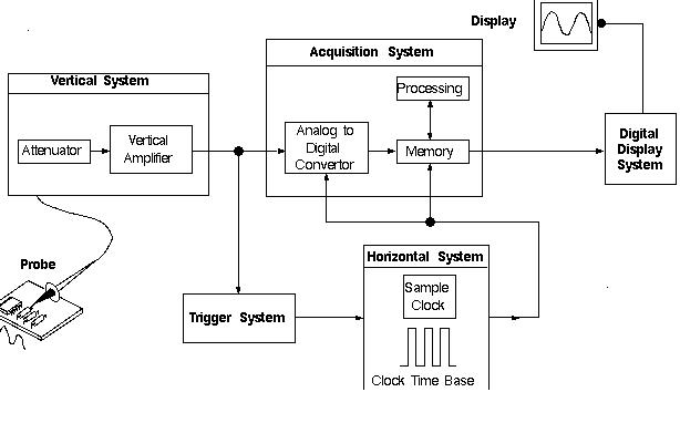 Baba Bouncer  Measurements Using Digital Storage