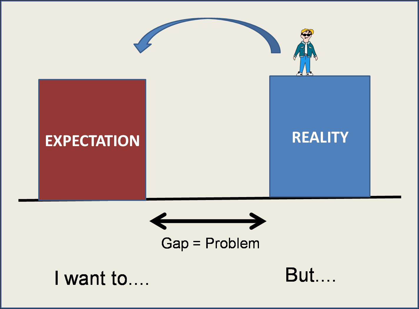 audit hope gap