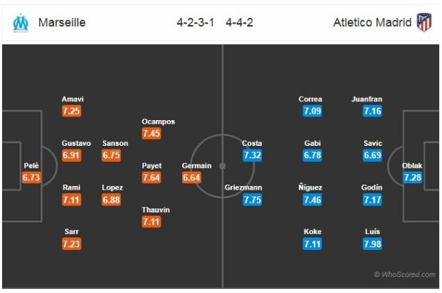 Marseille vs Atletico Madrid