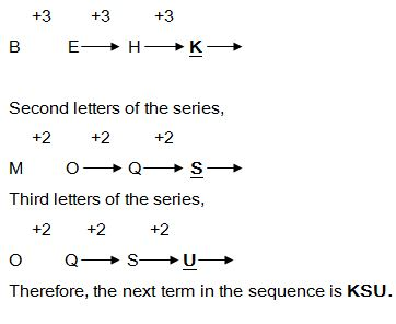 Important Concepts and Tips to Solve Alphabet Series in