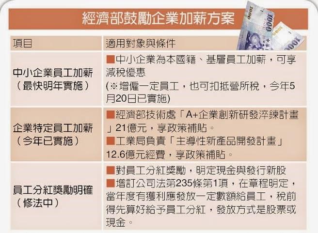 General Knowledge Studies Circles: 臺灣行政院會通過「你加薪,我減稅」條款
