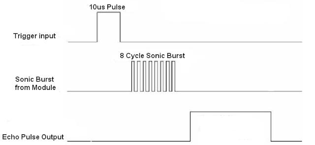 HC-SR04 Ultrasonic sensor for distance measurement timing