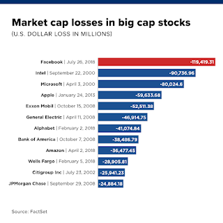 FB market cap loss on 27 July 2018