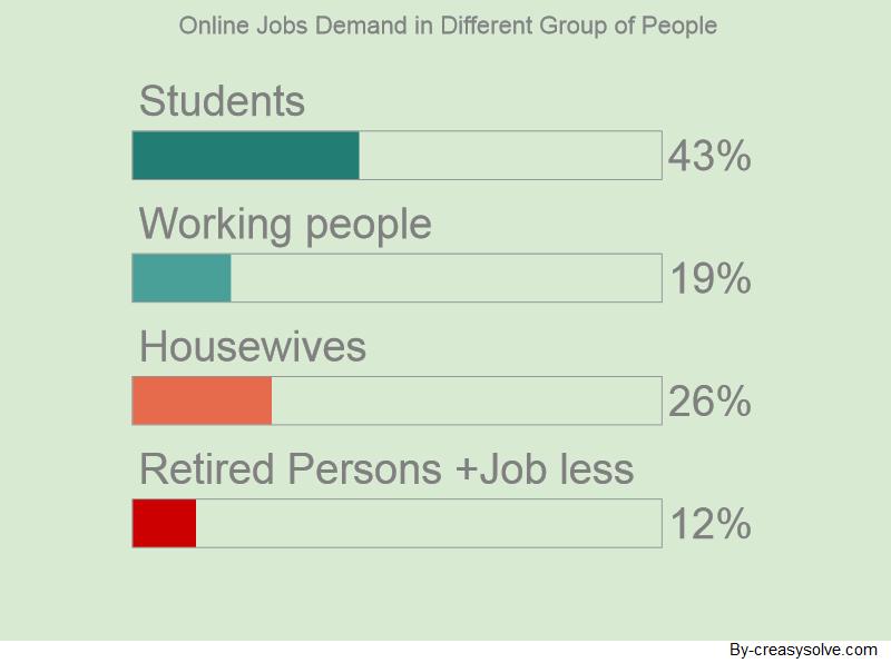 Online job demands report