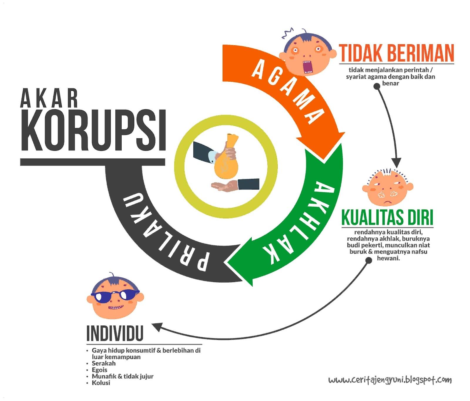 Akar Korupsi