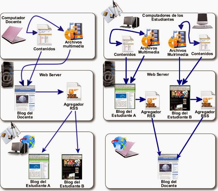 Importancia de Crear un Sitio Web o Blog