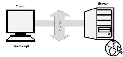 Mengenal Bahasa Pemrograman JavaScript