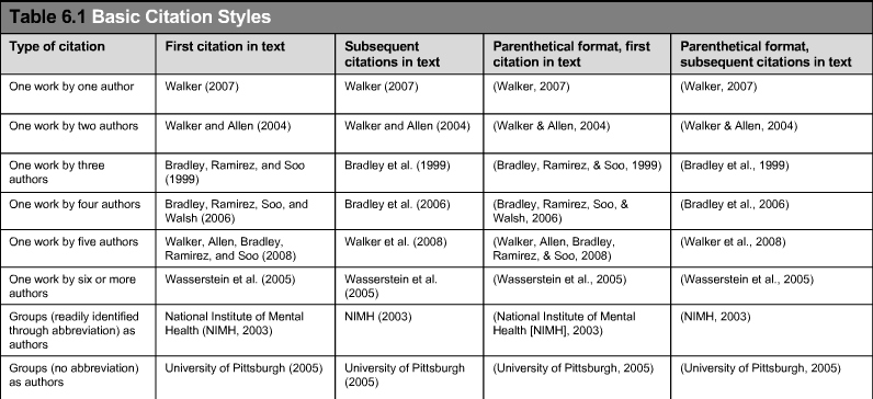 Mastering Apa Style 2 In Text Citations