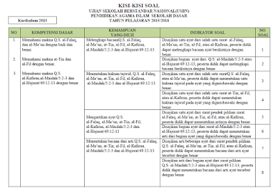 KISI-KISI UASBN TULIS DAN PRAKTIK PAI KURIKULUM 2013 SD/MI, SMP/MTS, SMA/MA DAN SMK TAHUN 2016