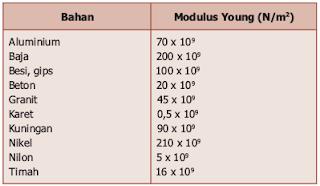 Nilai modulus Young beberapa jenis bahan