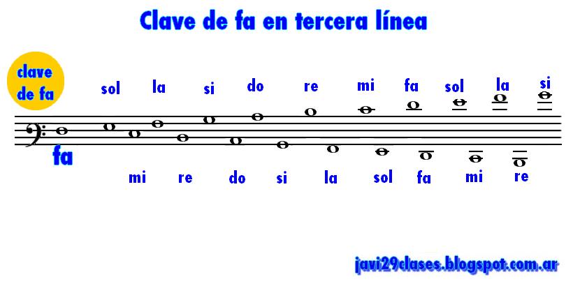 Claves Y Posición De Notas En Pentagrama Clases Simples De