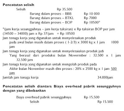 Prosedur Pencatatan Selisih Biaya Taksiran dengan Biaya Sesungguhnya 7