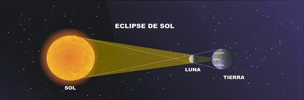 2.1 El Sistema Solar - Las leyes de Kepler - El cielo del mes